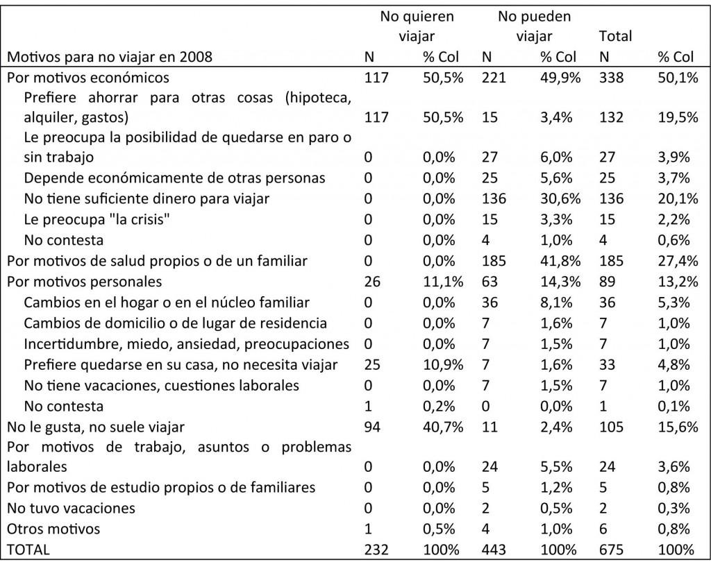 Motivos señalados por los encuestados que no habían viajado y clasificación. (Respuesta múltiple). Fuente: Rodríguez González y Santana Turégano, 2014, pág. 37.